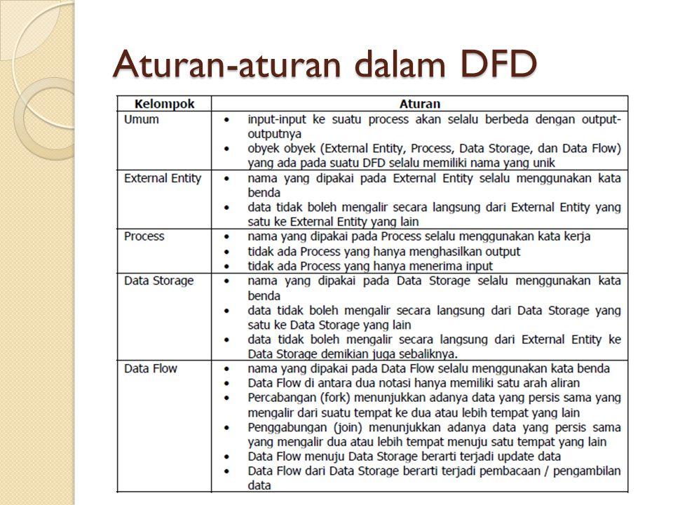 Aturan-aturan dalam DFD
