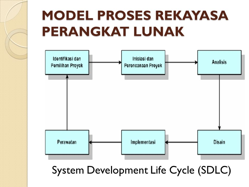 MODEL PROSES REKAYASA PERANGKAT LUNAK System Development Life Cycle (SDLC)
