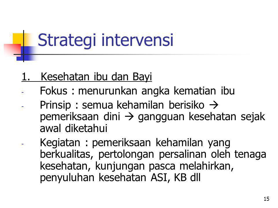 15 Strategi intervensi 1.