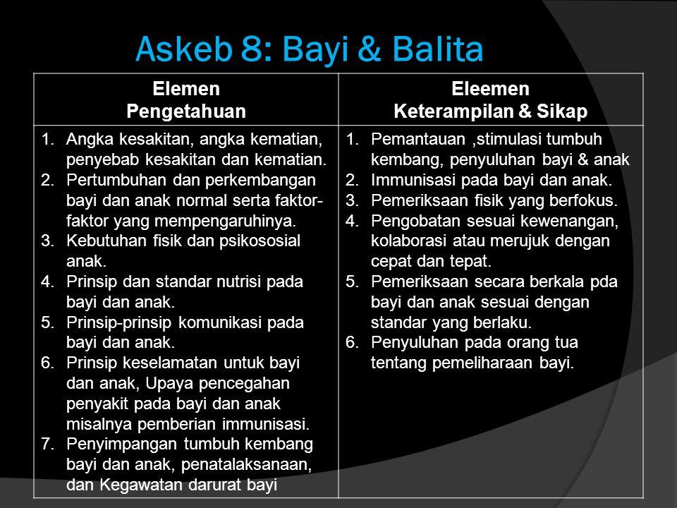 Askeb 8: Bayi & Balita Elemen Pengetahuan Eleemen Keterampilan & Sikap 1.Angka kesakitan, angka kematian, penyebab kesakitan dan kematian. 2.Pertumbuh