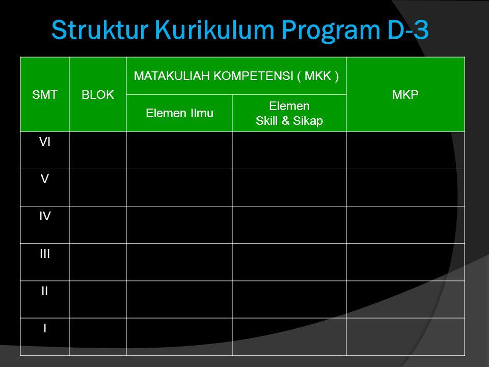 Struktur Kurikulum Program D-3 SMTBLOK MATAKULIAH KOMPETENSI ( MKK ) MKP Elemen Ilmu Elemen Skill & Sikap VI V IV III II I