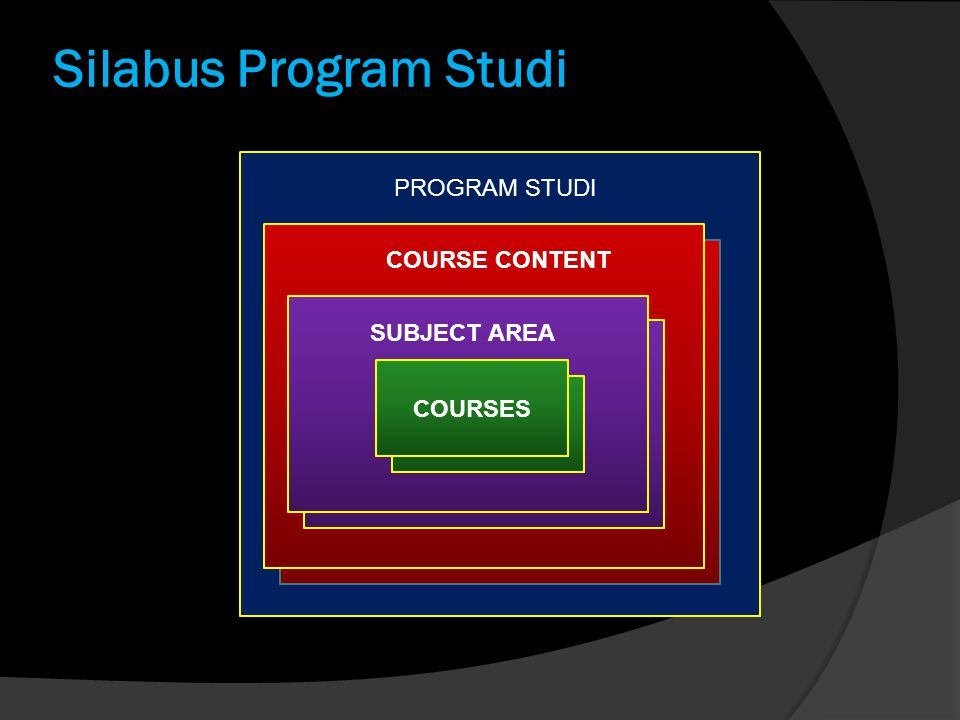 Silabus Program Studi COURSES SUBJECT AREA COURSE CONTENT PROGRAM STUDI