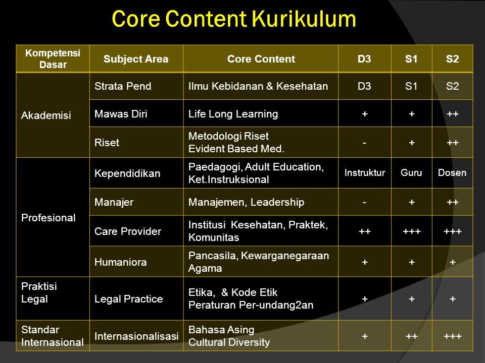 Core Content Kurikulum Kompetensi Dasar Subject AreaCore ContentD3S1S2 Akademisi Strata PendIlmu Kebidanan & KesehatanD3S1S2 Mawas DiriLife Long Learn