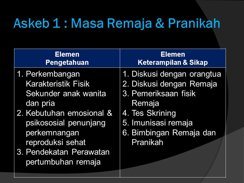 Askeb 2 : Masa Prakonsepsi Elemen Pengetahuan Elemen Keterampilan & Sikap 1.Anatomi & Fisiologi Sistim Reproduksi 2.Pengaturan Fungfsi Neurohormonal Sistem Reproduksi 3.Fisiologi Menstruasi 4.Gametogenesis 1.Pemeriksaan fisik dan laboratorium untuk mengevaluasi potensi kehamilan yang sehat.