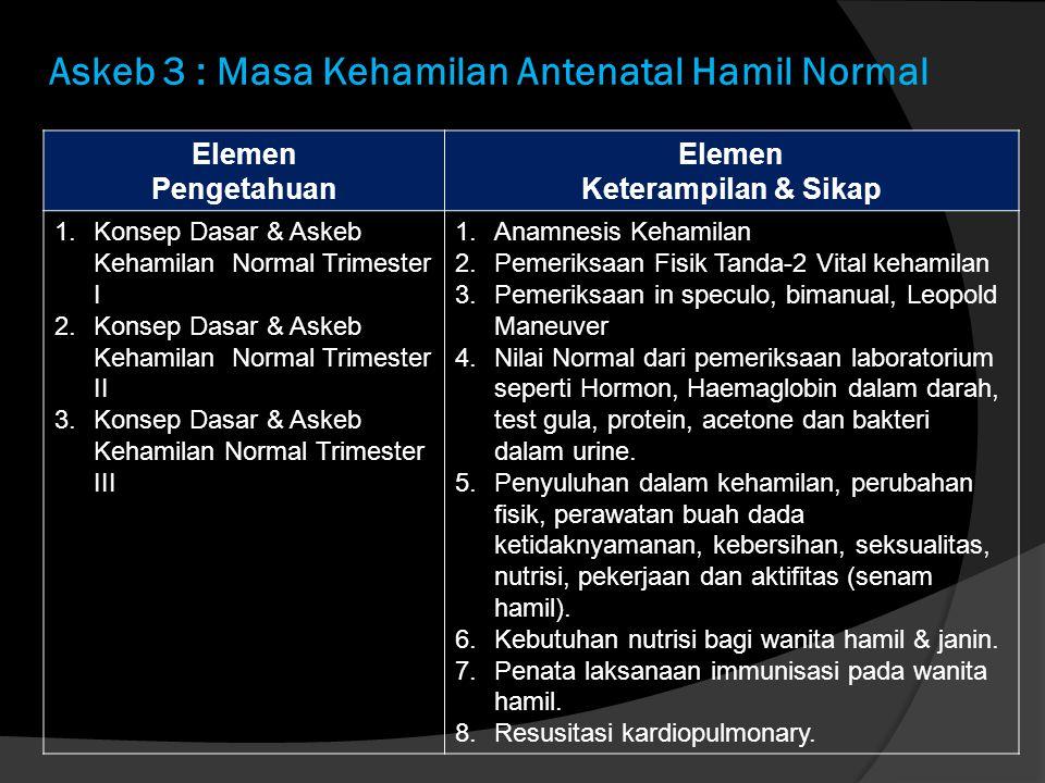Askeb 3 : Masa Kehamilan Antenatal Hamil Normal Elemen Pengetahuan Elemen Keterampilan & Sikap 1.Konsep Dasar & Askeb Kehamilan Normal Trimester I 2.K