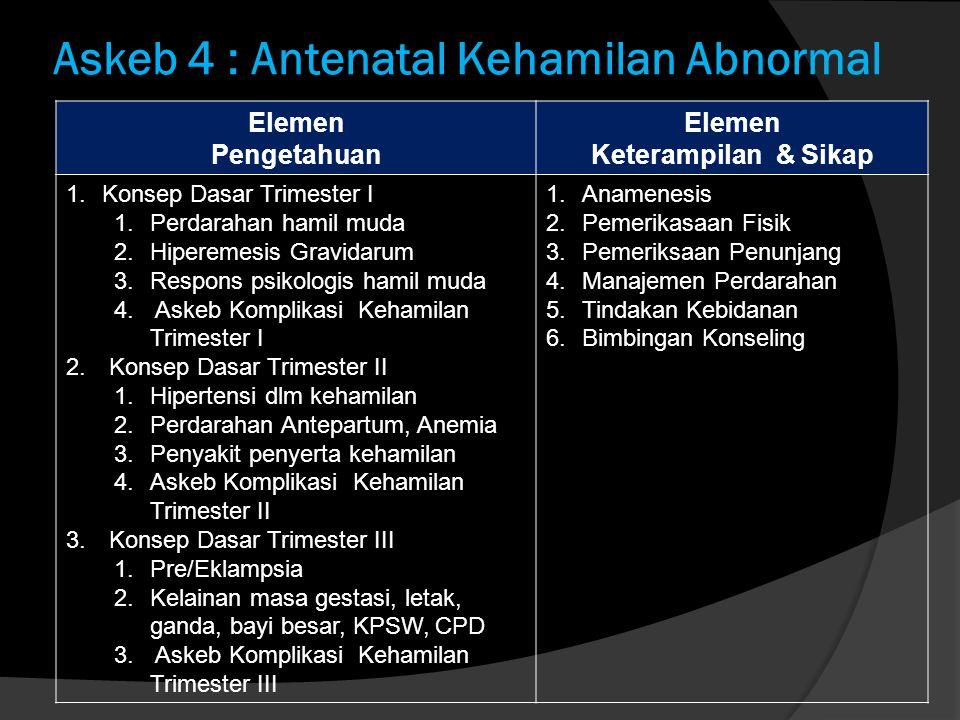 Askeb 4 : Antenatal Kehamilan Abnormal Elemen Pengetahuan Elemen Keterampilan & Sikap 1.Konsep Dasar Trimester I 1.Perdarahan hamil muda 2.Hiperemesis