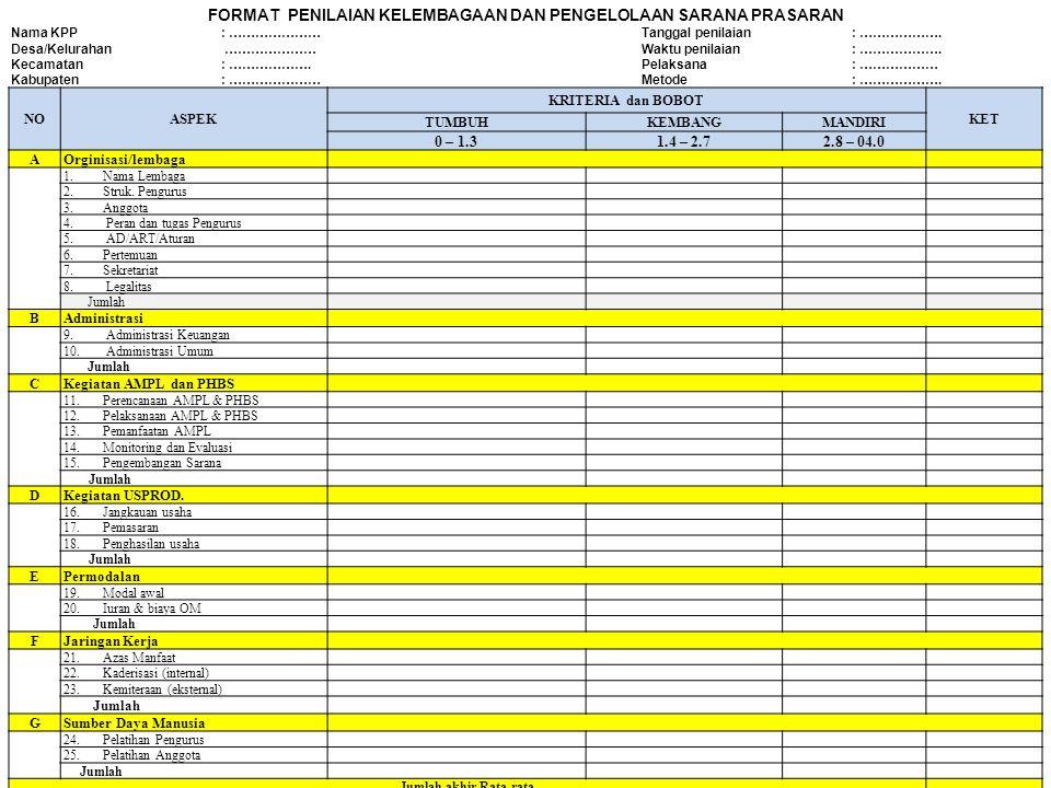 NOASPEK KRITERIA dan BOBOT KET TUMBUHKEMBANGMANDIRI 0 – 1.31.4 – 2.72.8 – 04.0 AOrginisasi/lembaga 1.Nama Lembaga 2.