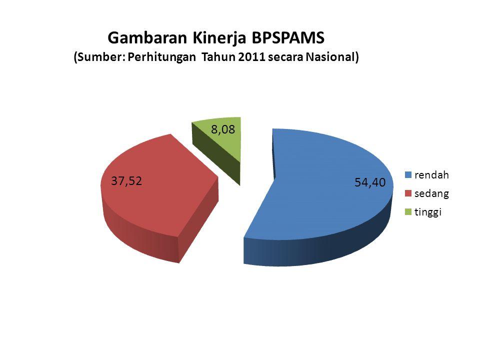 KEBERFUNGSIAN SARANA AIR MINUM (MIS Pamsimas 19 Agustus 2014) Nasional389 (07.26%)1,258 (23.49%)3,708 (69.24%)∑ = 5,355 (100%)