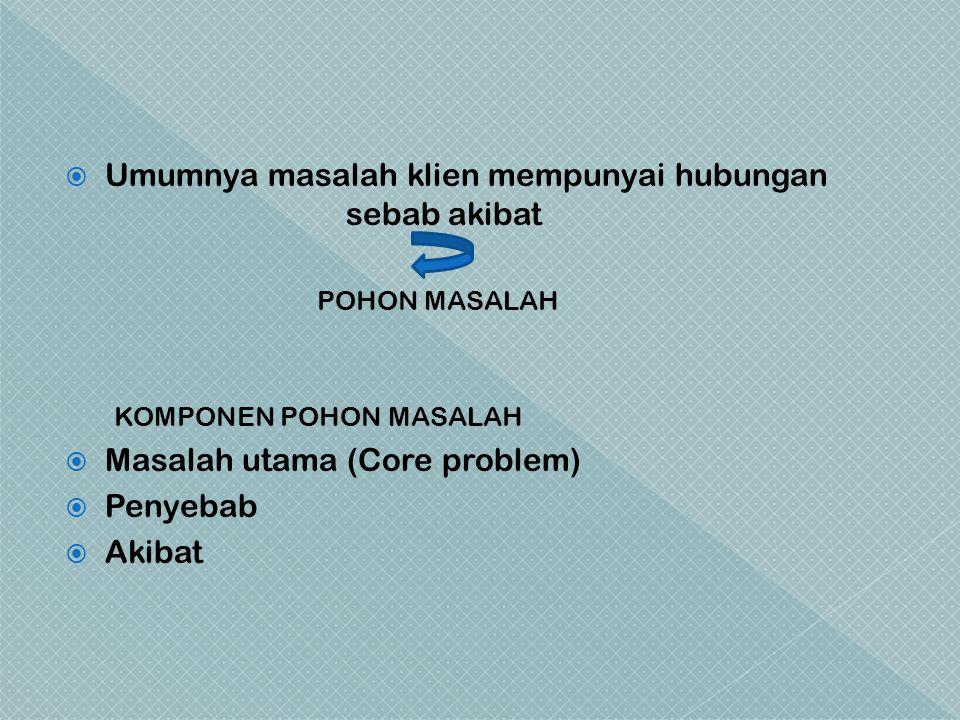  Umumnya masalah klien mempunyai hubungan sebab akibat POHON MASALAH KOMPONEN POHON MASALAH  Masalah utama (Core problem)  Penyebab  Akibat
