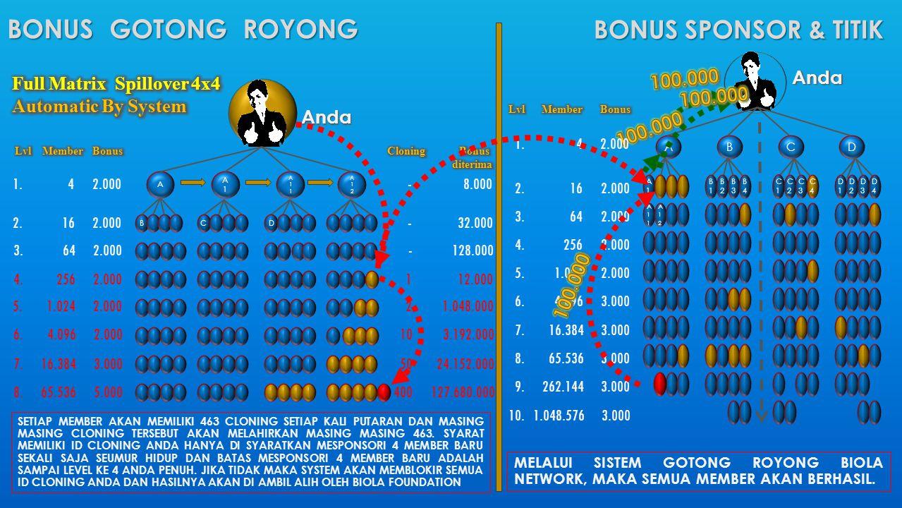 BONUS GOTONG ROYONG 1. 4 2.000 - 8.000 2. 16 2.000 - 32.000 3. 64 2.000 - 128.000 4. 256 2.000 1 12.000 5. 1.024 2.000 2 1.048.000 6. 4.096 2.000 10 3