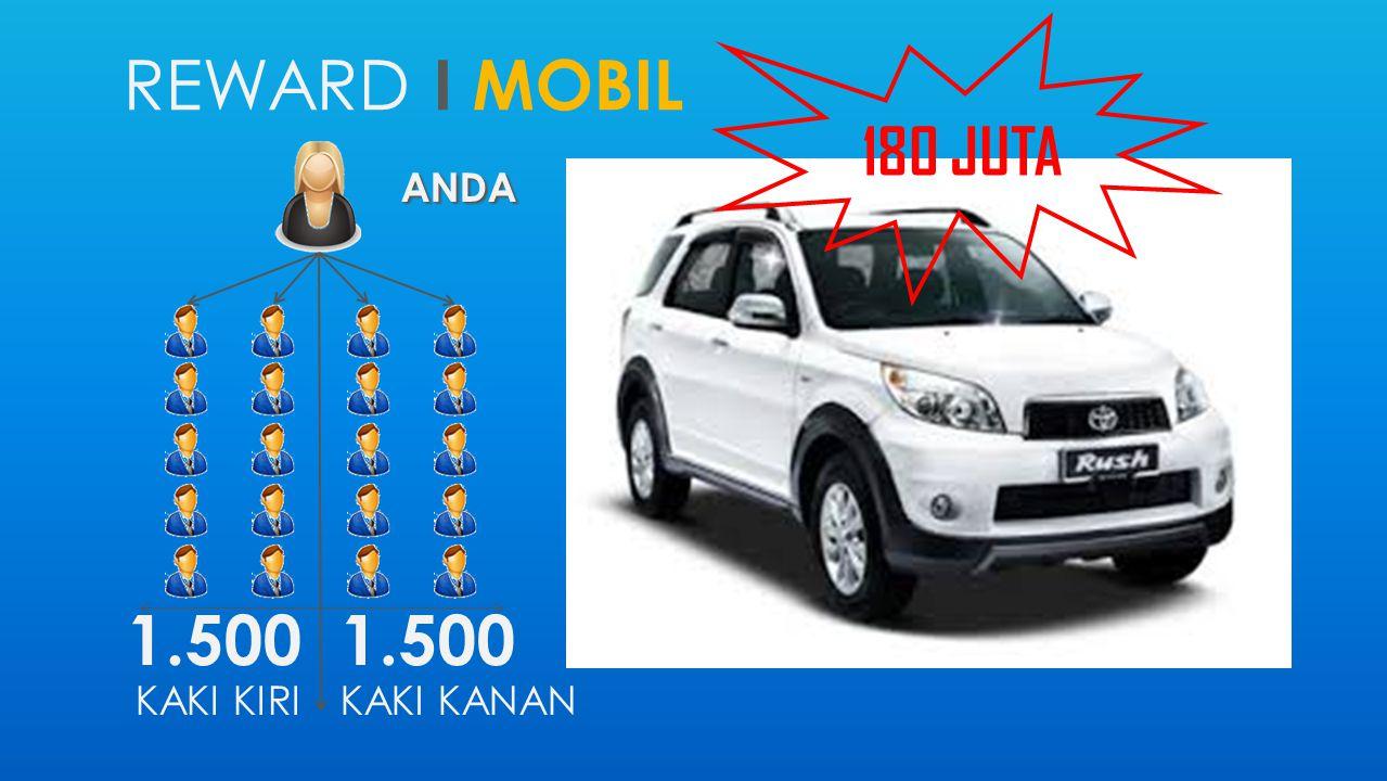 REWARD I MOBIL ANDA 1.500 KAKI KIRI 1.500 KAKI KANAN 180 JUTA