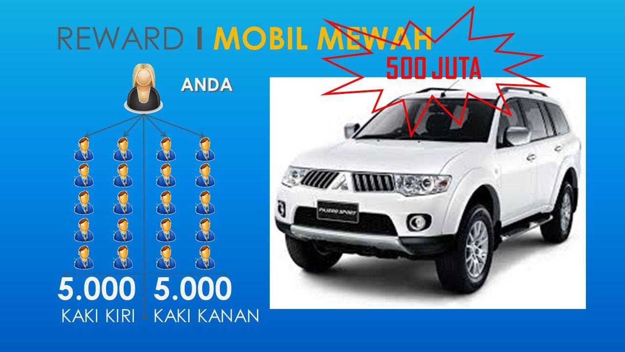 REWARD I MOBIL MEWAH ANDA 5.000 KAKI KIRI 5.000 KAKI KANAN 500 JUTA