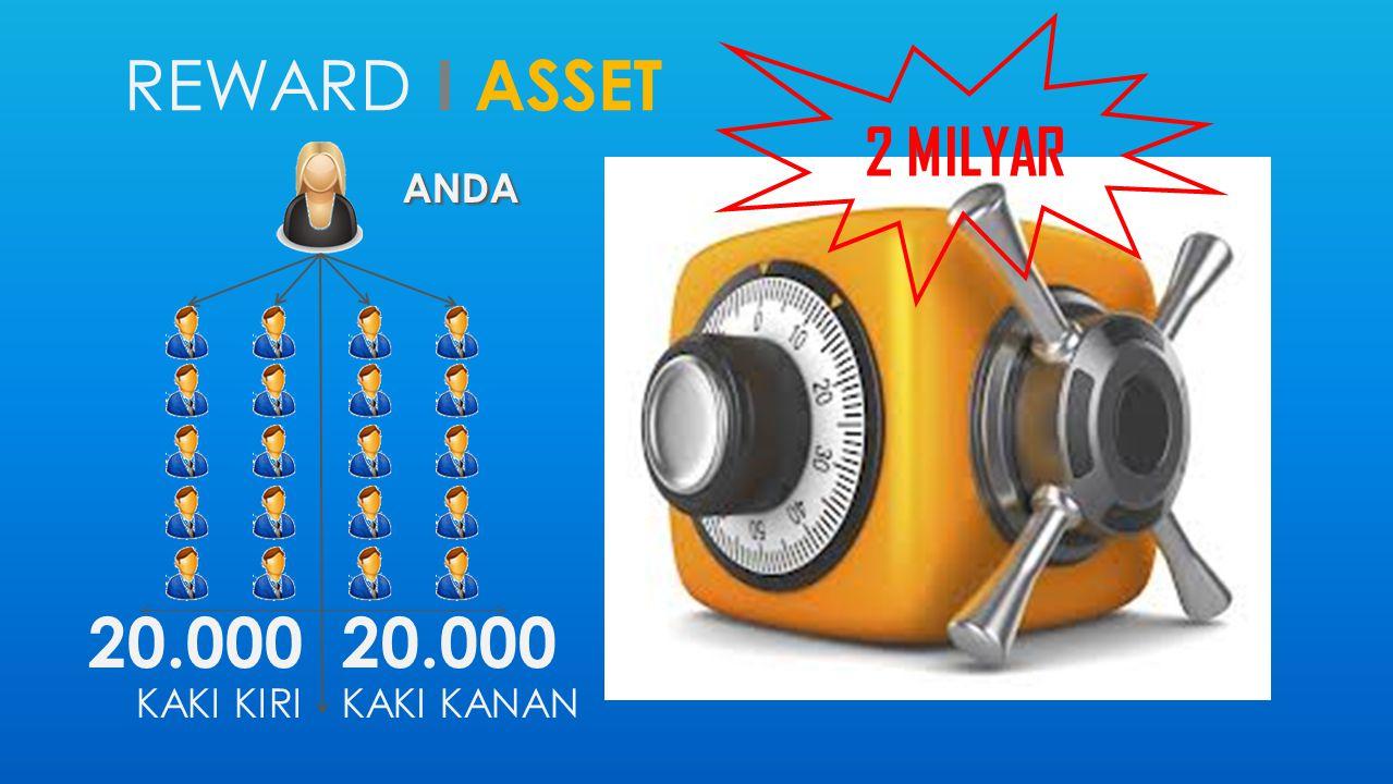 REWARD I ASSET ANDA 20.000 KAKI KIRI 20.000 KAKI KANAN 2 MILYAR