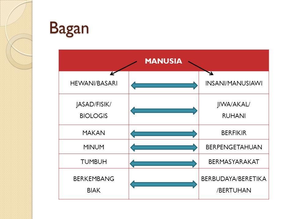 Bagan MANUSIA HEWANI/BASARIINSANI/MANUSIAWI JASAD/FISIK/ BIOLOGIS JIWA/AKAL/ RUHANI MAKAN BERFIKIR MINUM BERPENGETAHUAN TUMBUH BERMASYARAKAT BERKEMBAN