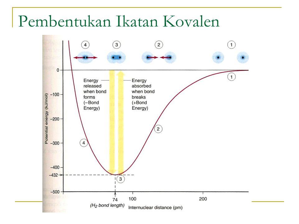 Pembentukan Ikatan Kovalen