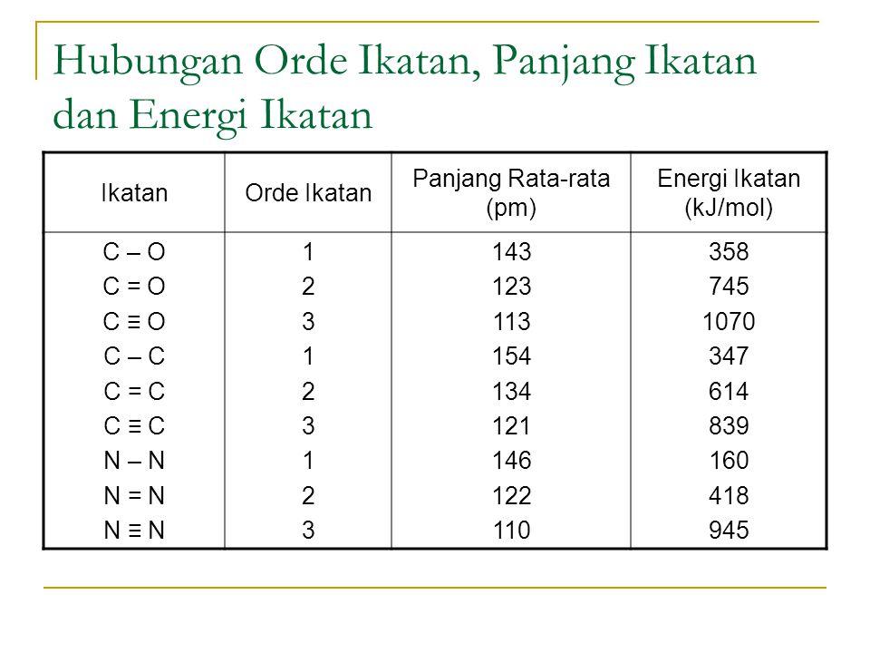 Hubungan Orde Ikatan, Panjang Ikatan dan Energi Ikatan IkatanOrde Ikatan Panjang Rata-rata (pm) Energi Ikatan (kJ/mol) C – O C = O C ≡ O C – C C = C C