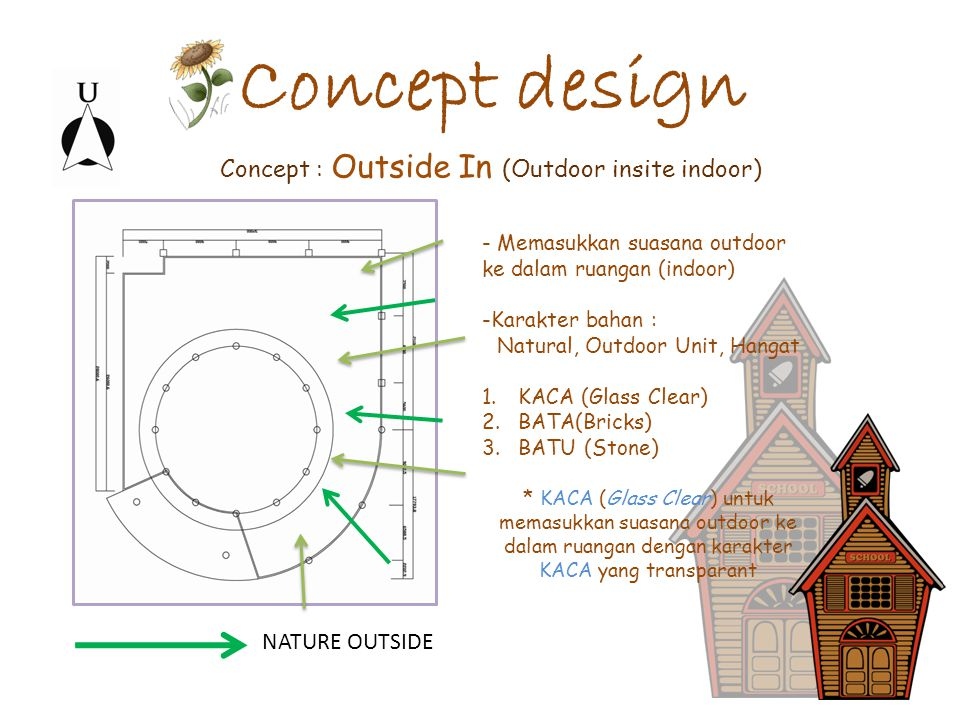 Concept design - Memasukkan suasana outdoor ke dalam ruangan (indoor) -Karakter bahan : Natural, Outdoor Unit, Hangat 1.KACA (Glass Clear) 2.BATA(Bric