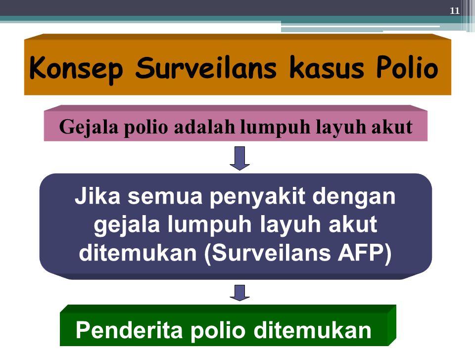 11 Konsep Surveilans kasus Polio Gejala polio adalah lumpuh layuh akut Jika semua penyakit dengan gejala lumpuh layuh akut ditemukan (Surveilans AFP)