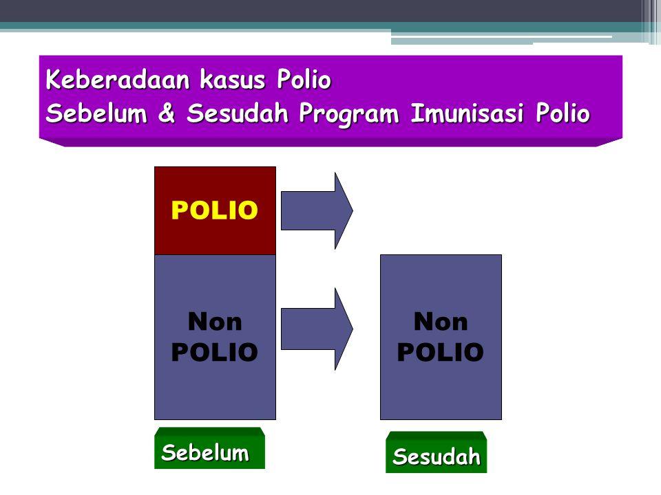 15 Keberadaan kasus Polio Sebelum & Sesudah Program Imunisasi Polio Non POLIO Sebelum Sesudah Non POLIO