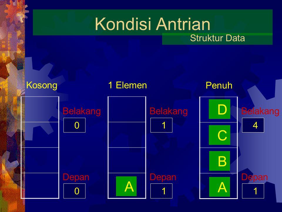 KAMUS DATA Antrian Kamus Data : Q : array [1..4] of Char Depan : Integer Belakang : Integer 0 Depan Q 0 Belakang