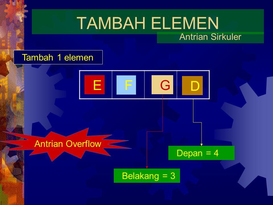 TAMBAH ELEMEN Antrian Sirkuler E D Tambah 1 elemen Depan = 4 Belakang = 3 F G