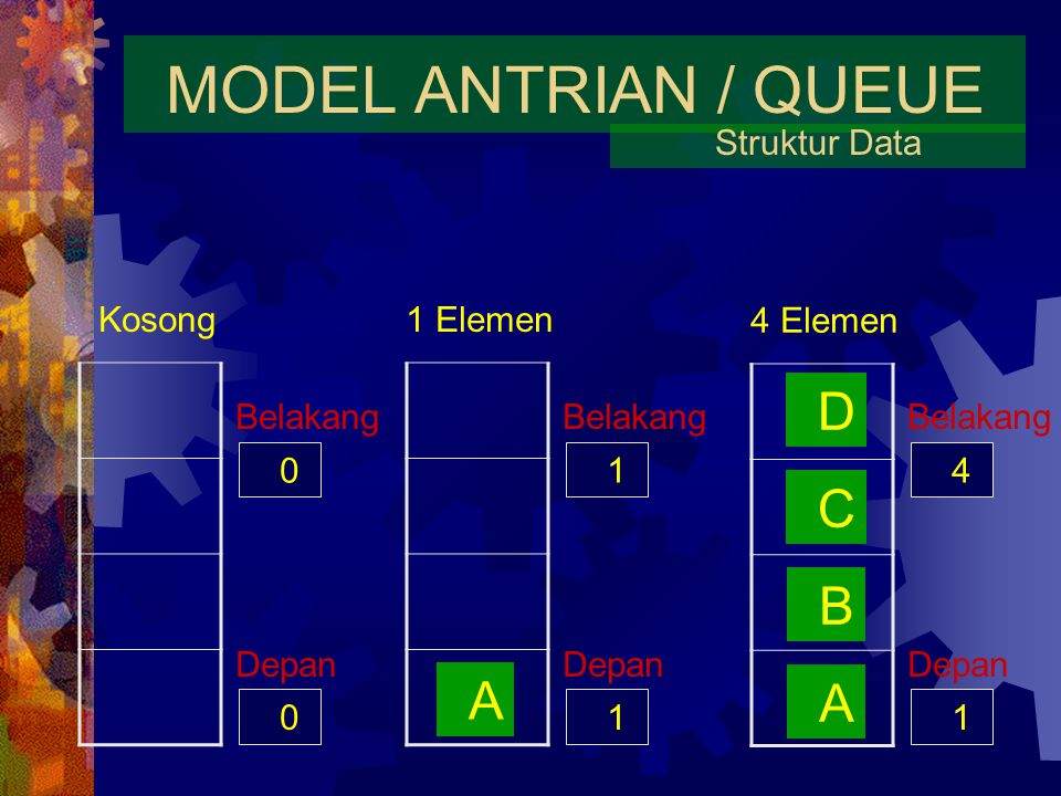 MODEL ANTRIAN / QUEUE Struktur Data Kosong1 Elemen 0 Depan 4 Elemen A A B C D 0 Belakang 1 Depan 1 Belakang 1 Depan 4 Belakang