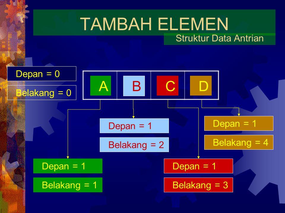 TAMBAH ELEMEN Struktur Data Antrian A B CD Depan = 0 Belakang = 0 Depan = 1 Belakang = 1 Depan = 1 Belakang = 2 Depan = 1 Belakang = 3 Depan = 1 Belakang = 4