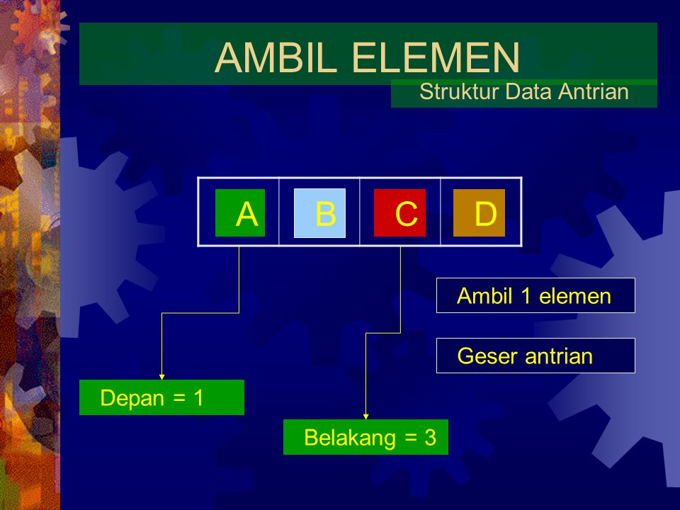 AMBIL ELEMEN Struktur Data Antrian A B CD Ambil 1 elemen Depan = 1 Belakang = 3 Geser antrian