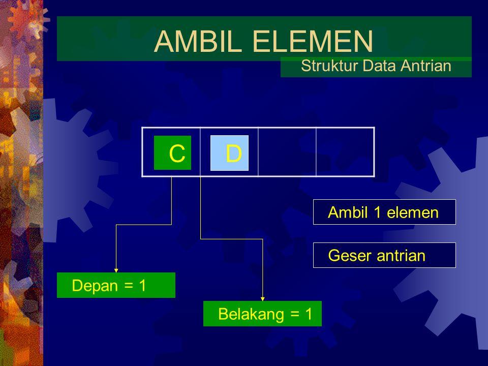 AMBIL ELEMEN Struktur Data Antrian B C D Ambil 1 elemen Depan = 1 Belakang = 2 Geser antrian