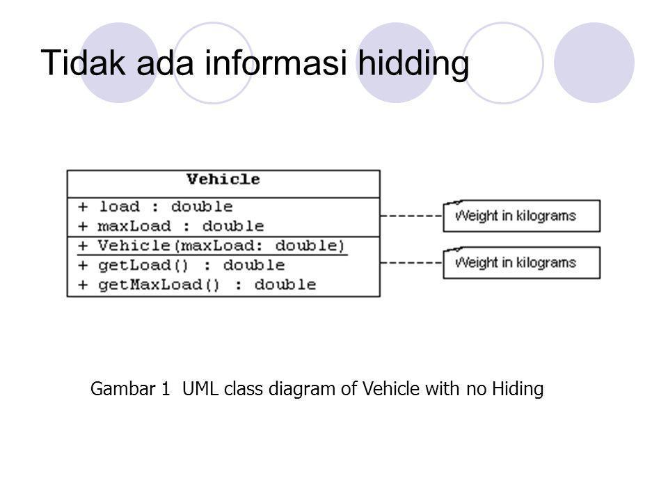 Tidak ada informasi hidding Gambar 1 UML class diagram of Vehicle with no Hiding