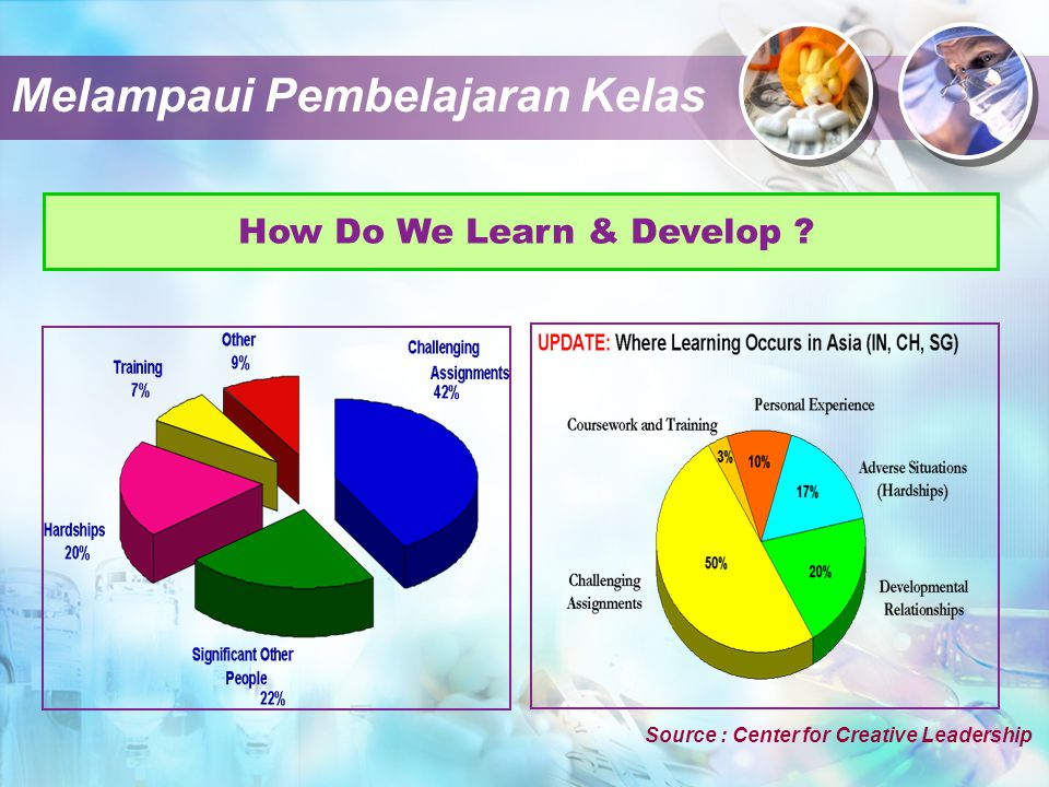 How Do We Learn & Develop ? Source : Center for Creative Leadership Melampaui Pembelajaran Kelas
