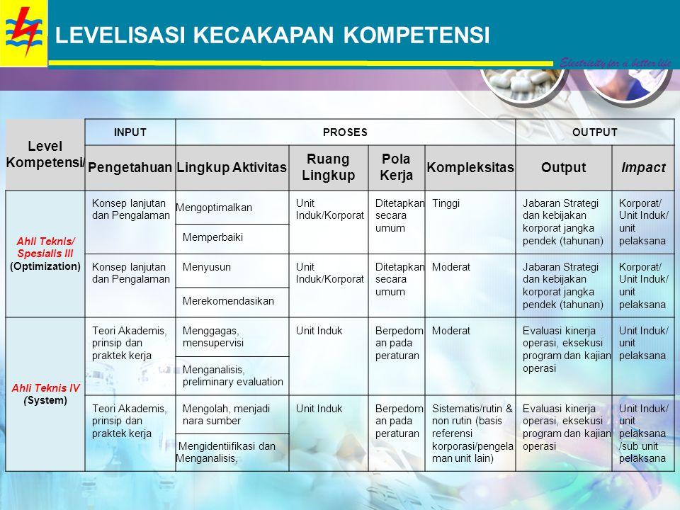 Level Kompetensi/ INPUTPROSESOUTPUT PengetahuanLingkup Aktivitas Ruang Lingkup Pola Kerja KompleksitasOutputImpact Ahli Teknis/ Spesialis III (Optimiz