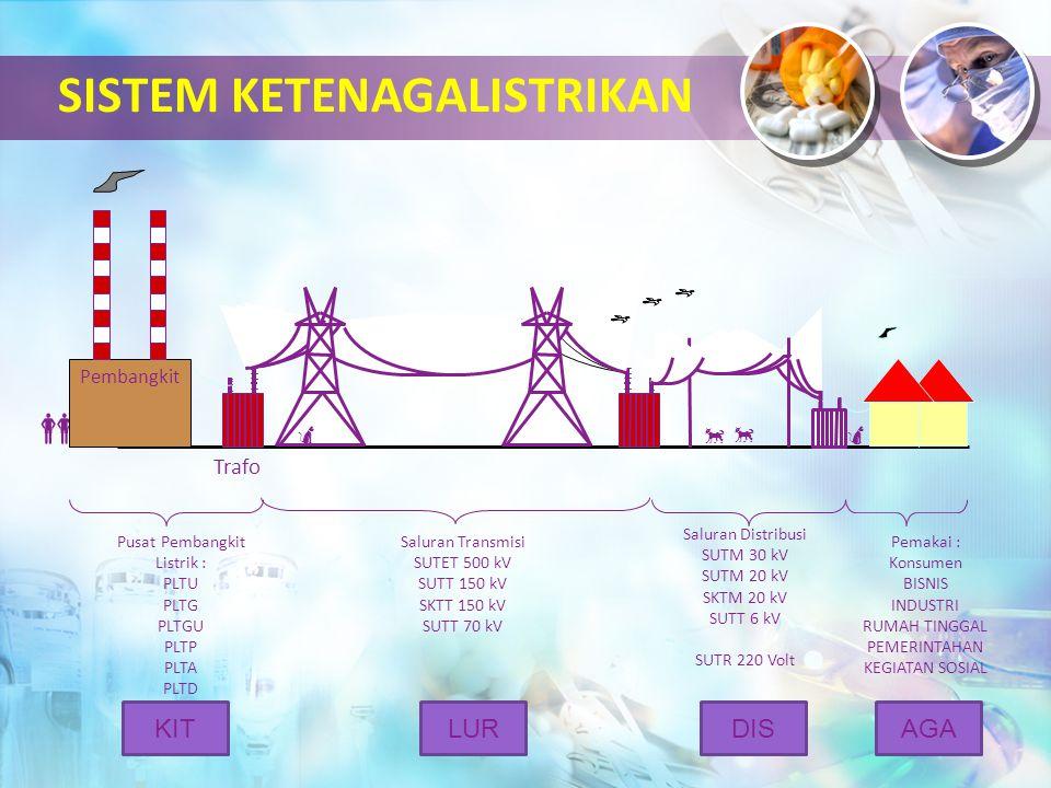 SISTEM KETENAGALISTRIKAN  Pusat Pembangkit Listrik : PLTU PLTG PLTGU PLTP PLTA PLTD Saluran Transmisi SUTET 500 kV SUTT 150 kV SKTT 150 kV SUTT 70 k