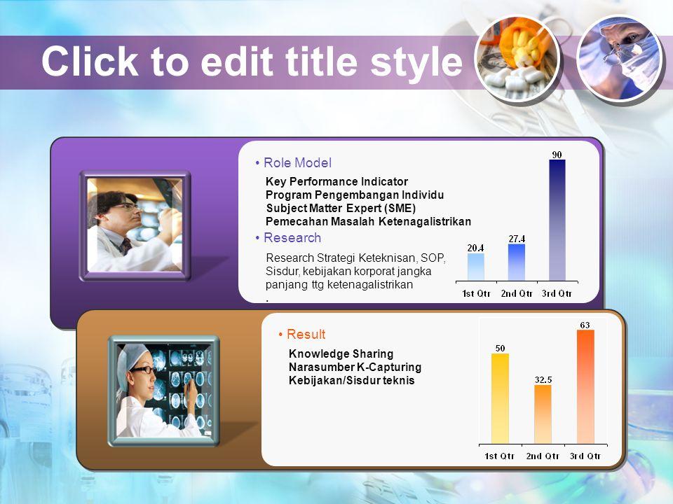 Click to edit title style Role Model Key Performance Indicator Program Pengembangan Individu Subject Matter Expert (SME) Pemecahan Masalah Ketenagalis