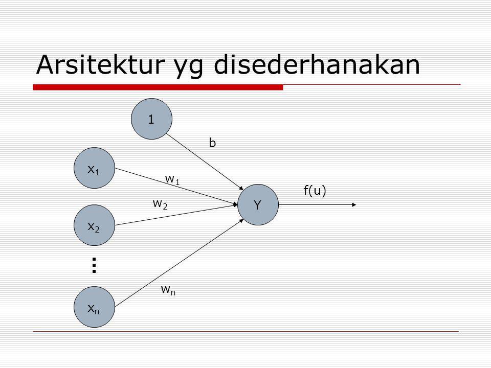 Arsitektur yg disederhanakan x1x1 x2x2 xnxn 1 Y b w1w1 w2w2 wnwn f(u)