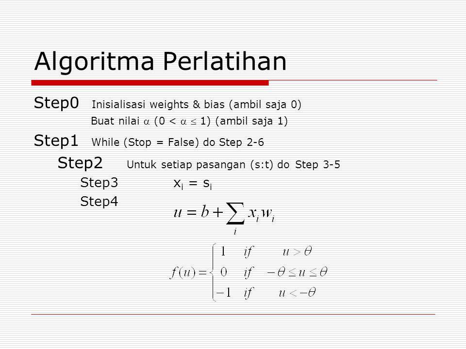 Algoritma Perlatihan Step0 Inisialisasi weights & bias (ambil saja 0) Buat nilai  (0 <   1) (ambil saja 1) Step1 While (Stop = False) do Step 2-6 Step2 Untuk setiap pasangan (s:t) do Step 3-5 Step3x i = s i Step4