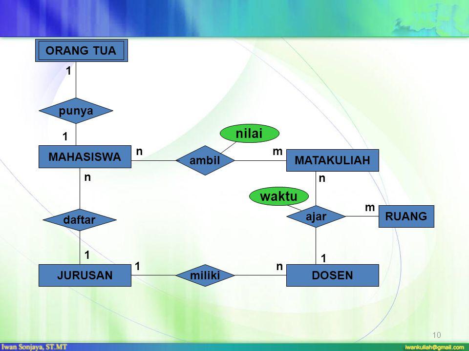 10 1 n m MAHASISWA MATAKULIAH JURUSANDOSEN daftar ajar punya ambil miliki RUANG 1 nm n 1 1n 1 ORANG TUA nilai waktu