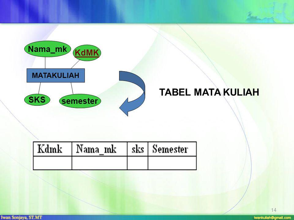14 MATAKULIAH KdMK Nama_mk SKS semester TABEL MATA KULIAH
