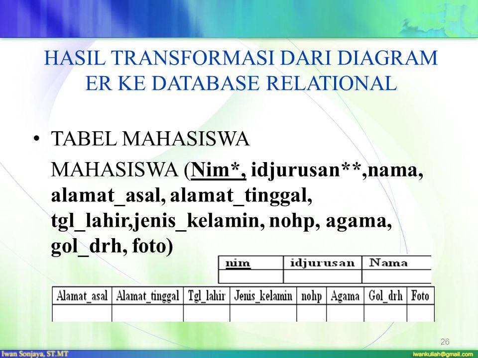 HASIL TRANSFORMASI DARI DIAGRAM ER KE DATABASE RELATIONAL TABEL MAHASISWA MAHASISWA (Nim*, idjurusan**,nama, alamat_asal, alamat_tinggal, tgl_lahir,je
