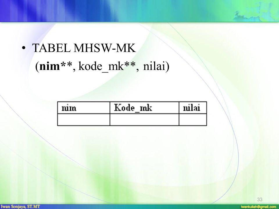 TABEL MHSW-MK (nim**, kode_mk**, nilai) 33