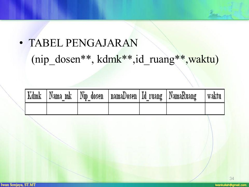 TABEL PENGAJARAN (nip_dosen**, kdmk**,id_ruang**,waktu) 34
