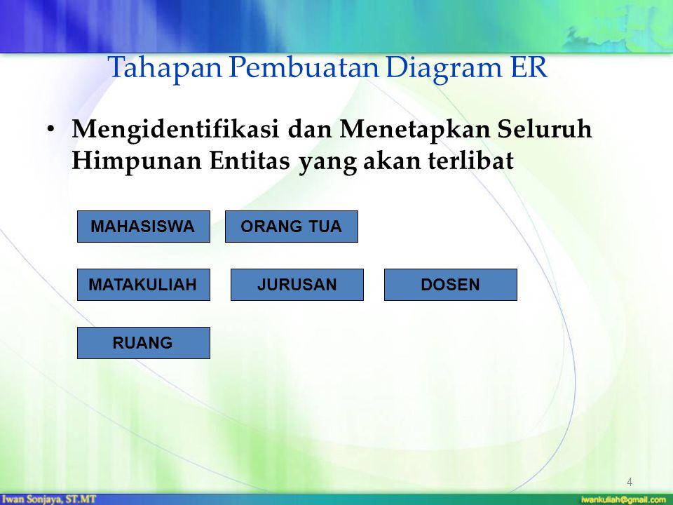 Tahapan Pembuatan Diagram ER Mengidentifikasi dan Menetapkan Seluruh Himpunan Entitas yang akan terlibat 4 MAHASISWA MATAKULIAH JURUSAN DOSEN ORANG TU