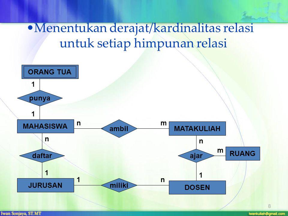 Menentukan derajat/kardinalitas relasi untuk setiap himpunan relasi 8 1 n m MAHASISWA MATAKULIAH JURUSAN DOSEN daftar ajar punya ambil miliki RUANG 1