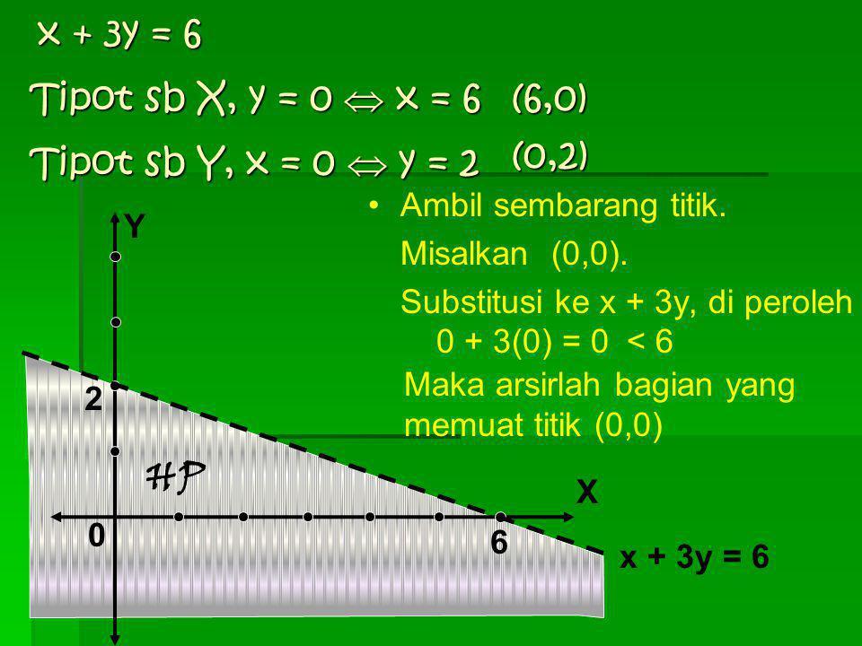 Tentukanlah daerah himpunan penyelesaian dari: x + 3y < 6 Jawab: Untuk menyelesaikan x + 3y < 6, ubah dulu menjadi persamaan, yaitu x + 3y = 6. Bentuk