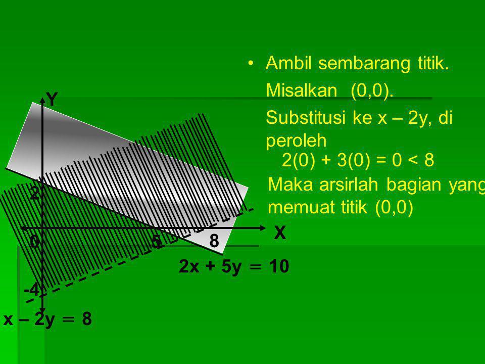 Tentukanlah daerah himpunanan penyelesaian 2x + 5y ≥ 10 x – 2y < 8 5 8 2 -4 X Y 0 x – 2y = 8 2x + 5y = 10 Ambil sembarang titik. Misalkan (0,0). Subst