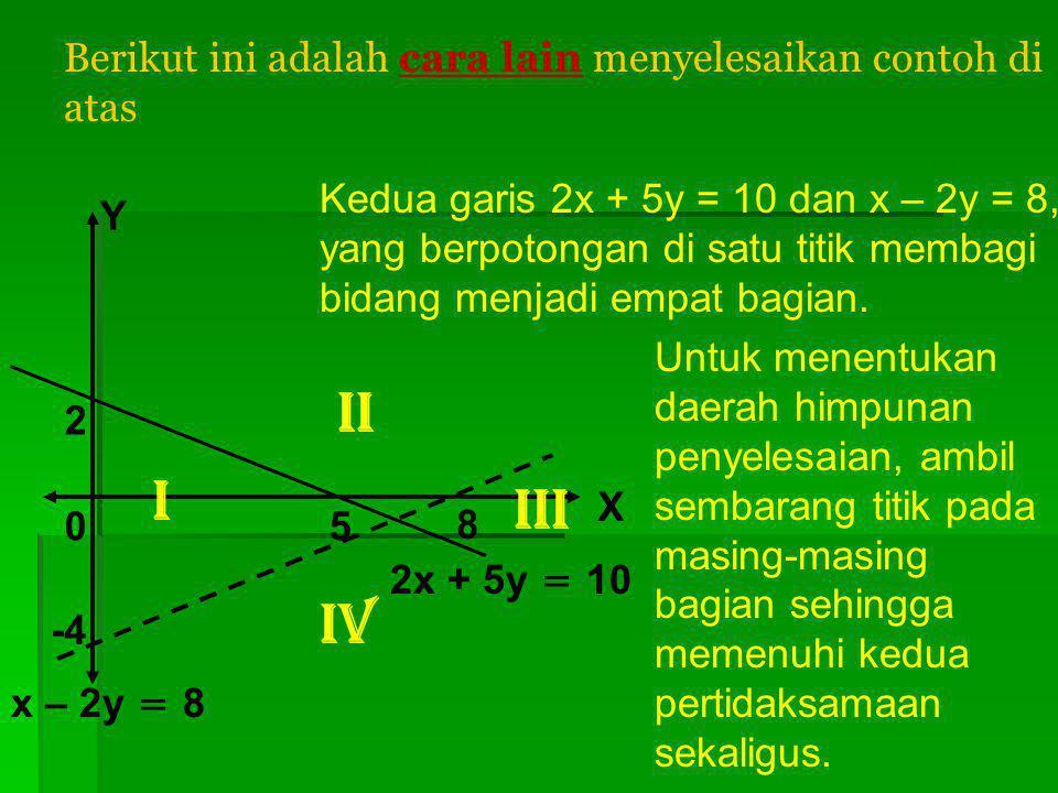 5 8 2 -4 X Y 0 x – 2y < 8 2x + 5y ≥ 10 Maka himpunan penyelesaian dari sistem pertidaksamaan adalah daerah yang mendapat dua kali arsiran, yaitu HP