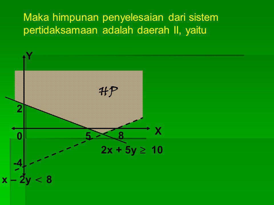 5 8 2 -4 X Y 0 x – 2y = 8 2x + 5y = 10 I II III IV Untuk bagian I, ambil titik (1,-2) 2x + 5y = 2(1) + 5(-2) = -8 < 10 Karena tidak memenuhi pertidaks