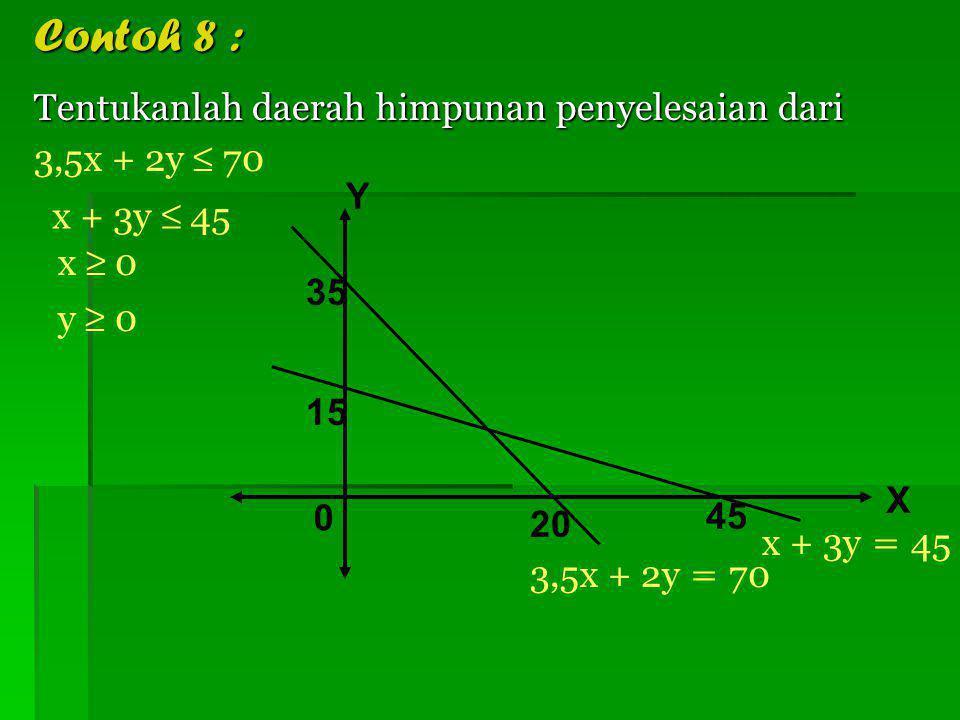 5 8 2 -4 X Y 0 x – 2y < 8 2x + 5y ≥ 10 Maka himpunan penyelesaian dari sistem pertidaksamaan adalah daerah II, yaitu HP
