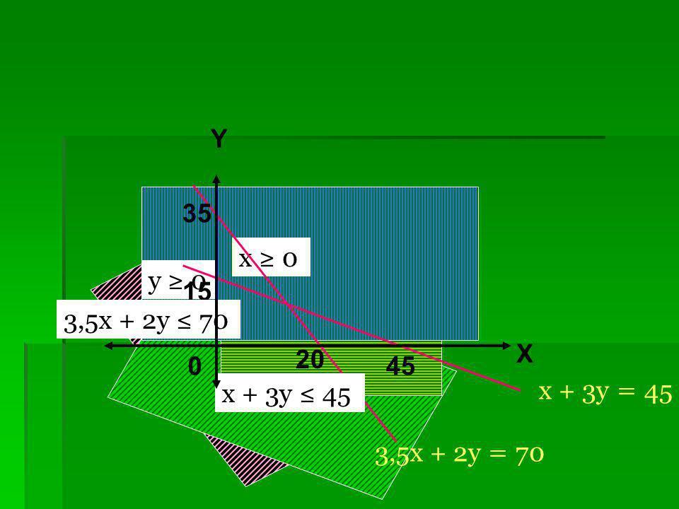 Tentukanlah daerah himpunan penyelesaian dari 3,5x + 2y ≤ 70 x + 3y ≤ 45 Contoh 8 : x ≥ 0 y ≥ 0 X Y 0 3,5x + 2y = 70 20 35 15 45 x + 3y = 45