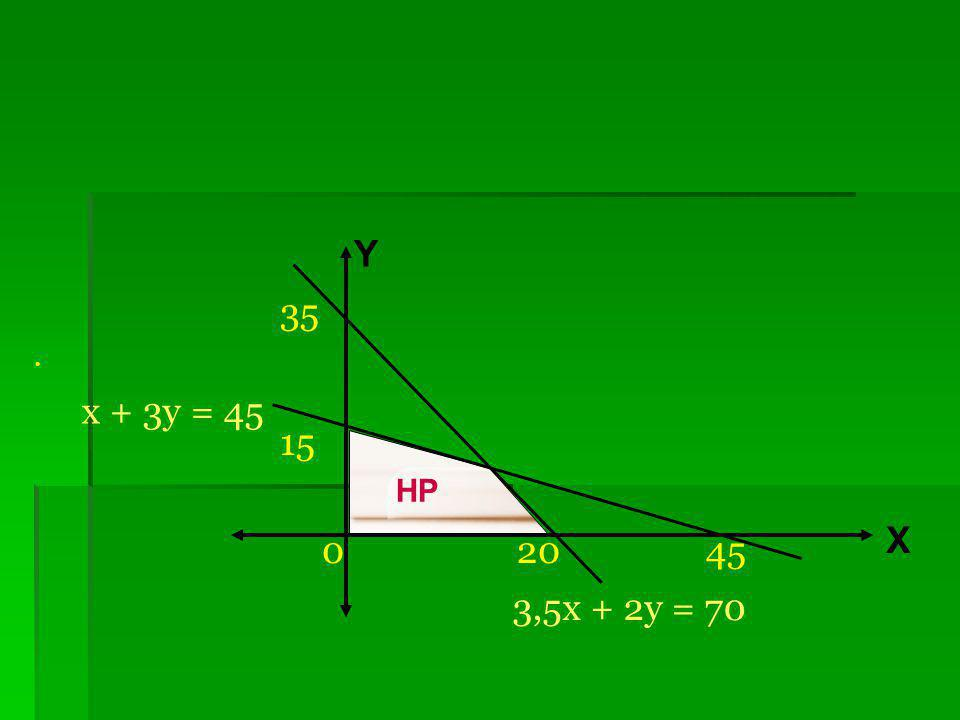 cv HP x ≥ 0 y ≥ 0 X Y 0 20 15 45 35 x + 3y ≤ 45 3,5x + 2y = 70 x + 3y = 45 3,5x + 2y ≤ 70